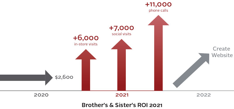 Brother's & Sister's ROI 2021