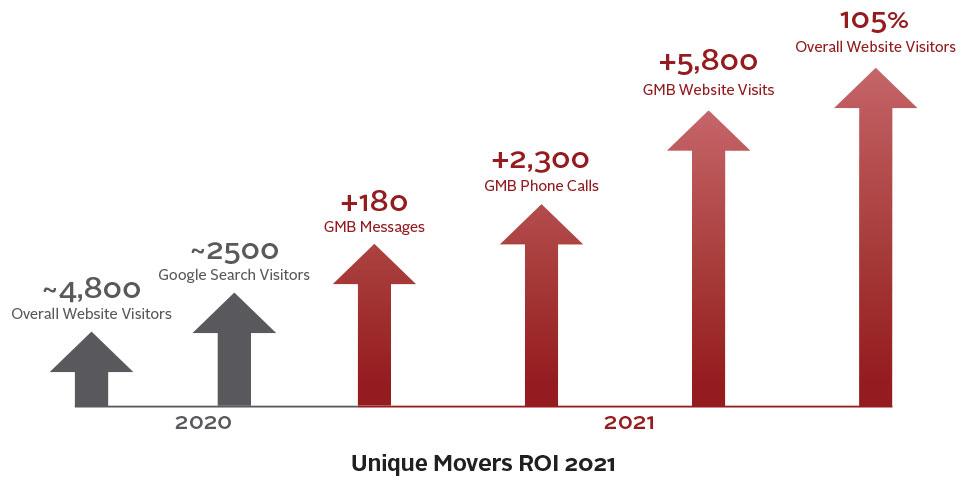 2020 vs 2021 ROI